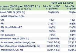 "ASCO2021:Patritumab Deruxtecan在<font color=""red"">EGFR</font>抑制剂耐药、<font color=""red"">EGFR</font>突变的非小细胞肺癌患者中产生持久反应"