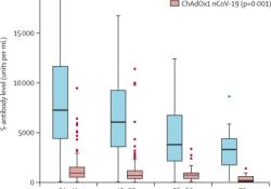 """第二剂BNT162b2或ChAdOx1接种后棘<font color=""""red"""">突</font>抗体减弱"""