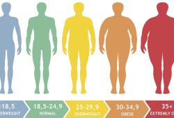 JAHA:越来越多中国人肥胖,那么肥胖的心血管副作用有多大呢?
