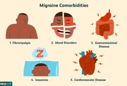 Brain   新发现:偏头痛的人得抑郁症的概率是普通人的3倍?远不止于此!