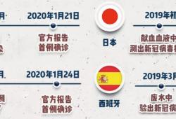 2021年7月23日简报:全球大量早期新冠病毒被发现,分布于全球多地,越南新冠病毒大爆发,几内亚因担忧新冠疫情退出东京奥运会