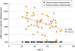 JAMA:老年人接种新冠疫苗后的免疫反应和抗体数量,只有年轻人的1/7