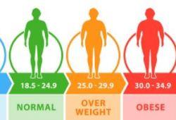 Lancet:57個國家68萬人數據——即使BMI為正常上限,糖尿病風險仍增4成!