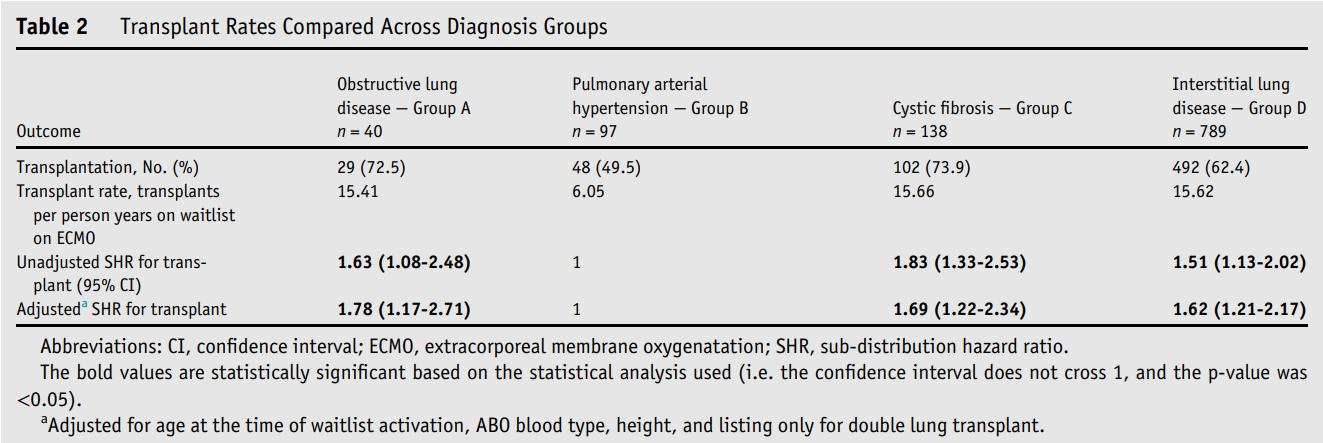 基于体外膜氧合技术,肺动脉高压 患者具有较低的移植率?