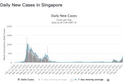 """2021年9月26日简报:国外专家认为新冠在明年春天将退化为""""感冒"""",英国和新加坡与病毒共存后,新增病例维持高位,但是死亡人数很低"""