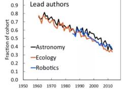 "PNAS:半数科研人从入行到离开不到5年,学术""临时工""何去何从 | PNAS调研"