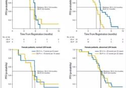 "JCO:PARP抑制剂<font color=""red"">veliparib</font>进军广泛期小细胞肺癌一线,小细胞肺癌又多了一种治疗方式?"