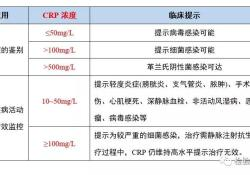 "<font color=""red"">CRP</font>在感染炎症上的诊断指南合集"