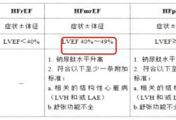 OCC2019   杨杰孚教授:2018中国心力衰竭诊断与治疗更新要点