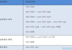 欧肝指南重磅:HEV抗原可用于检测急慢性戊肝