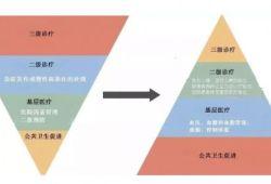 "JACC:安贞医院马长生等——中国医疗体系呈""倒金字塔""型,不能持续发展"