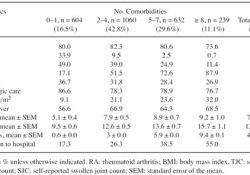 J Rheumatol:RA患者的共病及其与患者报告结局的关联