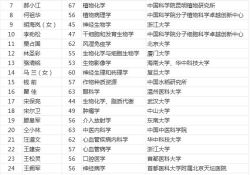 """关于公布2019年<font color=""""red"""">中国</font><font color=""""red"""">科学院</font>院士增选初步候选人名单的公告"""
