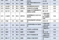2019年杰青建议资助名单公布!