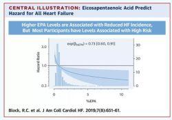 "JACC-Heart Failure:营养不良与HFpEF患者<font color=""red"">心血</font><font color=""red"">管</font>风险增加相关"
