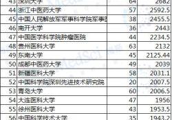 """2019<font color=""""red"""">国</font><font color=""""red"""">自然</font>基金【医学及生命科学领域】立项数Top100高校!"""