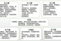 腹痛鉴别诊断(超全表格版)