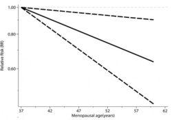 """Prim Care Diabetes:更年期延迟或可降低<font color=""""red"""">T</font><font color=""""red"""">2DM</font>风险"""