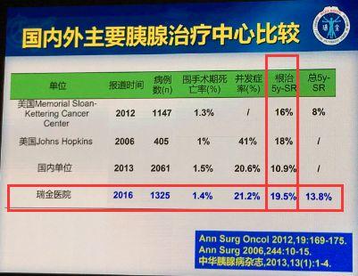 沈柏用教授:胰腺癌治疗跻身世界最高水平,瑞金医院是如何做到的?