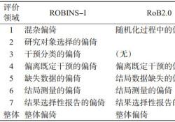 """非<font color=""""red"""">随机</font>干预性<font color=""""red"""">研究</font>(NRSI)偏倚评估工具ROBINS-I"""