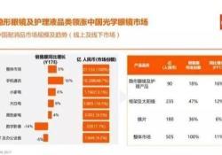 """中国6亿人近视,<font color=""""red"""">鱼跃</font><font color=""""red"""">医疗</font>4200万入局隐形眼镜市场,与强生抢百亿蛋糕"""
