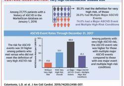 "JACC:新胆固醇指南助力高危ASCVD患者的强化<font color=""red"">降脂</font>治疗"
