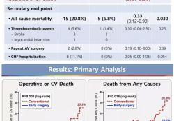 AHA2019 | RECOVERY研究:无症状重度主动脉瓣狭窄患者,早期手术改善生存达8年