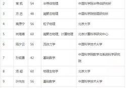 """2019年<font color=""""red"""">中国</font><font color=""""red"""">科学院</font>院士增选名单公布!国家再添64名院士,含6名女性院士"""