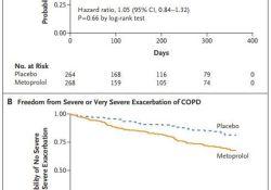 """NEJM:美托洛尔预防<font color=""""red"""">COPD</font>急性加重(BLOCK <font color=""""red"""">COPD</font>试验)?"""