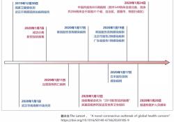 """<font color=""""red"""">王</font><font color=""""red"""">辰</font>院士、高福院士等人联名在柳叶刀杂志发表文章评述新型冠状病毒带来的挑战"""