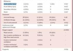 "Lancet:41名新冠肺炎患者,12%出现急性<font color=""red"">暴发</font><font color=""red"">性</font><font color=""red"">心肌</font><font color=""red"">炎</font>!一线医护注意了!"